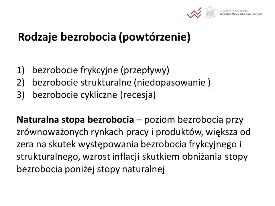 Ekonomia polityczna bezrobocia (slajd na I ćw.) Dlaczego w Polsce w okresie transformacji utrzymywał się wysoki poziom bezrobocia, mimo wzrostu PKB.