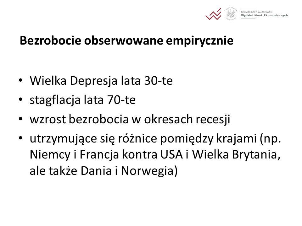 Stopy bezrobocia wg OECD (Standardised Unemployment Rates)