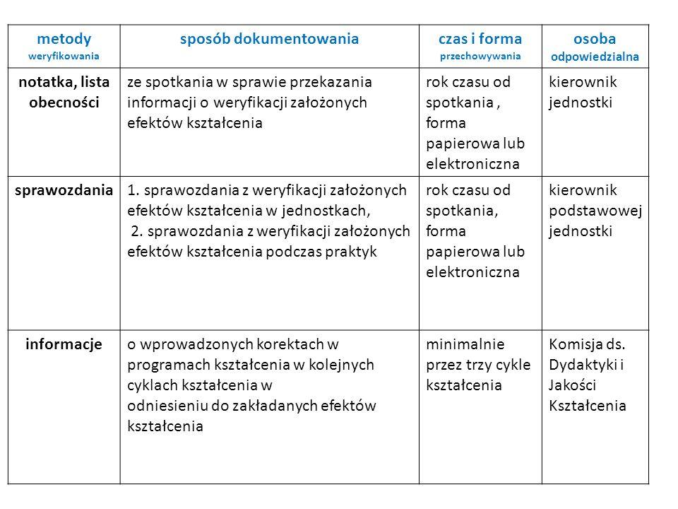 metody weryfikowania sposób dokumentowaniaczas i forma przechowywania osoba odpowiedzialna notatka, lista obecności ze spotkania w sprawie przekazania