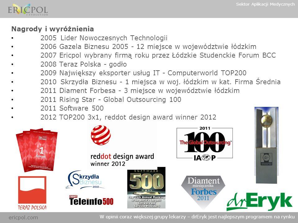 ericpol.com W opinii coraz większej grupy lekarzy – drEryk jest najlepszym programem na rynku Nagrody i wyróżnienia 2005 Lider Nowoczesnych Technologi