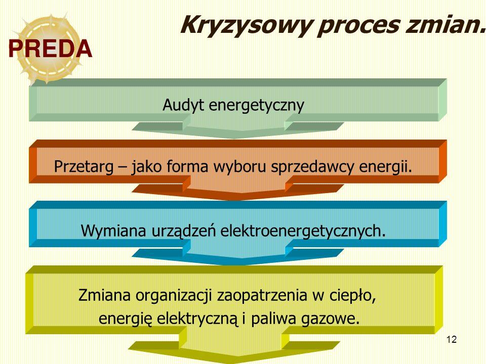 12 Audyt energetyczny Przetarg – jako forma wyboru sprzedawcy energii. Wymiana urządzeń elektroenergetycznych. Kryzysowy proces zmian. Zmiana organiza