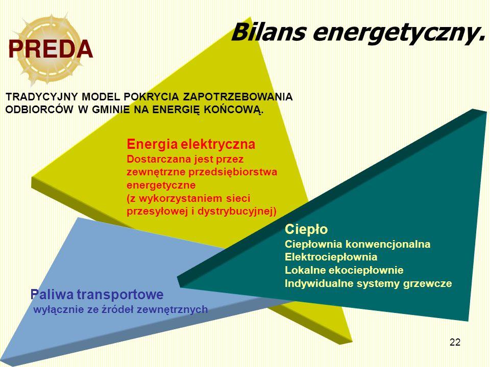 22 Bilans energetyczny. TRADYCYJNY MODEL POKRYCIA ZAPOTRZEBOWANIA ODBIORCÓW W GMINIE NA ENERGIĘ KOŃCOWĄ. Paliwa transportowe wyłącznie ze źródeł zewnę