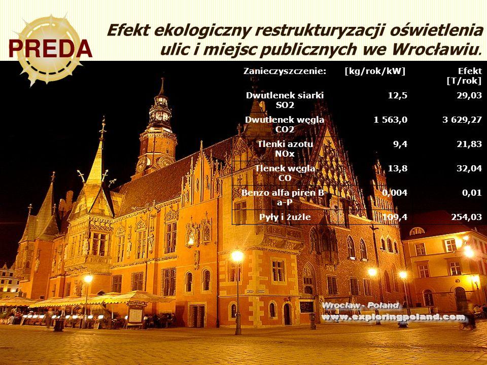 28 Efekt ekologiczny restrukturyzacji oświetlenia ulic i miejsc publicznych we Wrocławiu. Zanieczyszczenie:[kg/rok/kW]Efekt [T/rok] Dwutlenek siarki S