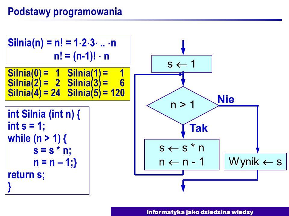 Informatyka jako dziedzina wiedzy Silnia(0) = 1 Silnia(1) = 1 Silnia(2) = 2 Silnia(3) = 6 Silnia(4) = 24 Silnia(5) = 120 Podstawy programowania s 1 n