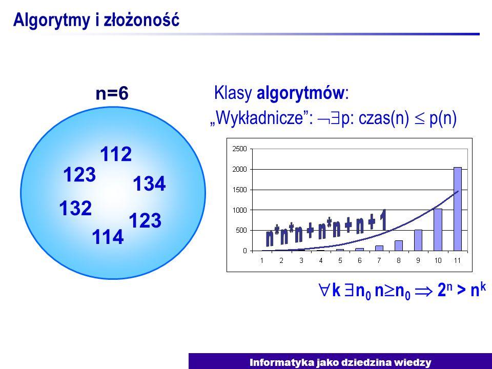 Informatyka jako dziedzina wiedzy Algorytmy i złożoność Klasy algorytmów : Wielomianowe: p: czas(n) p(n) Wykładnicze: p: czas(n) p(n) Klasy problemów : Wielomianowe: alg.