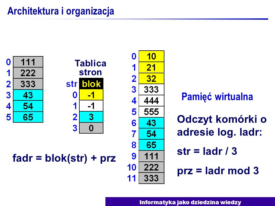 Informatyka jako dziedzina wiedzy Architektura i organizacja Pamięć wirtualna Tablica stron fadr = blok(str) + prz Odczyt komórki o adresie log. ladr: