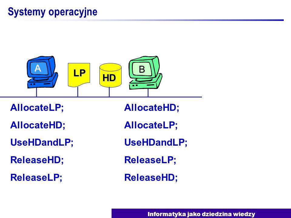 Informatyka jako dziedzina wiedzy Systemy operacyjne AllocateLP; AllocateHD; UseHDandLP; ReleaseHD; ReleaseLP; AllocateHD; AllocateLP; UseHDandLP; Rel