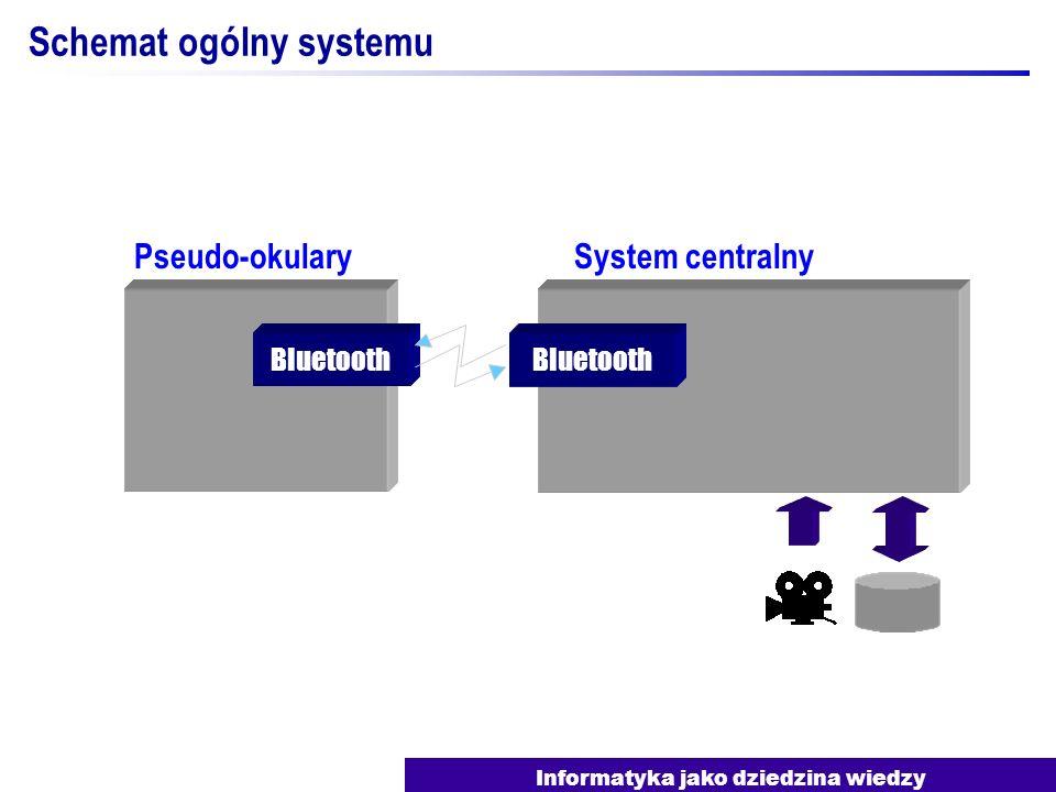 Informatyka jako dziedzina wiedzy Schemat ogólny systemu System centralnyPseudo-okulary Bluetooth