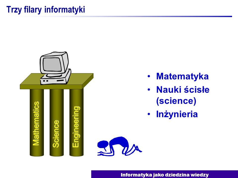 Informatyka jako dziedzina wiedzy Curriculum 2001 - Obszary wiedzy 1.Struktury dyskretne (43) 2.Podstawy programowania (38) 3.Algorytmy i złożoność (31) 4.Architektura i organizacja (36) 5.Systemy operacyjne (18) 6.Obliczenia w sieciach (15) 7.Języki programowania (21) 8.Komunikacja człowiek-komputer (8) 9.Grafika i wizualizacja (3) 10.Systemy inteligentne (10) 11.Zarządzanie informacją (10) 12.Społeczne aspekty informatyki (16) 13.Inżynieria oprogramowania (31) 14.Obliczenia i metody numeryczne (0)