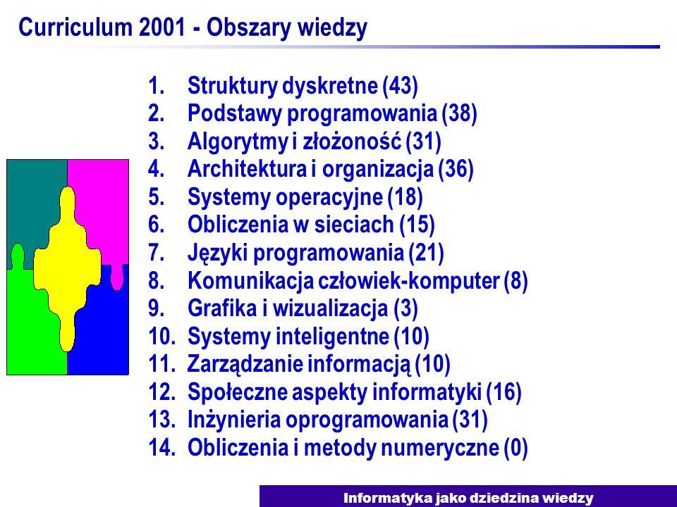 Informatyka jako dziedzina wiedzy Curriculum 2001 - Obszary wiedzy 1.Struktury dyskretne (43) 2.Podstawy programowania (38) 3.Algorytmy i złożoność (3