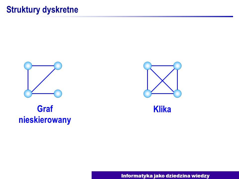 Informatyka jako dziedzina wiedzy Struktury dyskretne Graf nieskierowany Klika