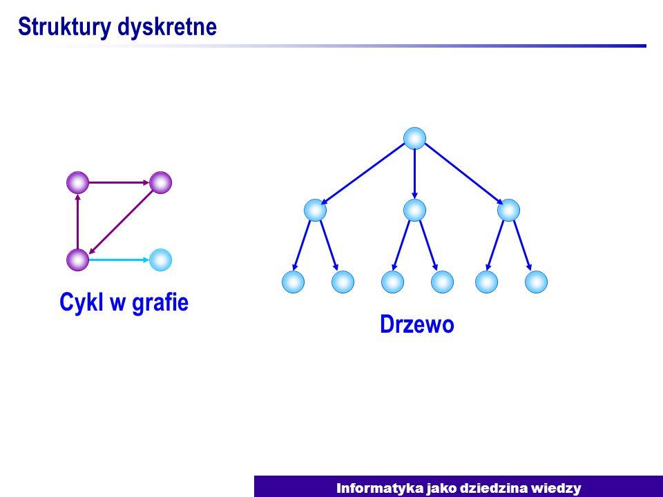 Informatyka jako dziedzina wiedzy Struktury dyskretne Acykliczny graf skierowany (DAG) Cykl w grafie