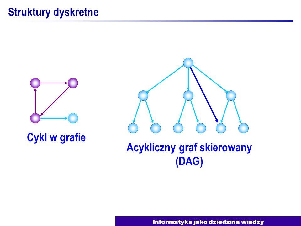 Informatyka jako dziedzina wiedzy R 1 R 1 S S + 1 S S + 1 S > 0 Tak Nie Podstawy programowania Język schematów blokowych