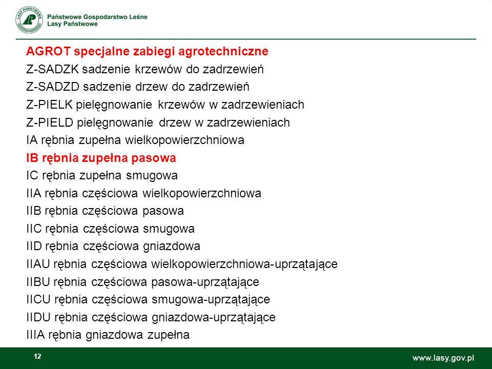 12 AGROT specjalne zabiegi agrotechniczne Z-SADZK sadzenie krzewów do zadrzewień Z-SADZD sadzenie drzew do zadrzewień Z-PIELK pielęgnowanie krzewów w zadrzewieniach Z-PIELD pielęgnowanie drzew w zadrzewieniach IA rębnia zupełna wielkopowierzchniowa IB rębnia zupełna pasowa IC rębnia zupełna smugowa IIA rębnia częściowa wielkopowierzchniowa IIB rębnia częściowa pasowa IIC rębnia częściowa smugowa IID rębnia częściowa gniazdowa IIAU rębnia częściowa wielkopowierzchniowa-uprzątające IIBU rębnia częściowa pasowa-uprzątające IICU rębnia częściowa smugowa-uprzątające IIDU rębnia częściowa gniazdowa-uprzątające IIIA rębnia gniazdowa zupełna