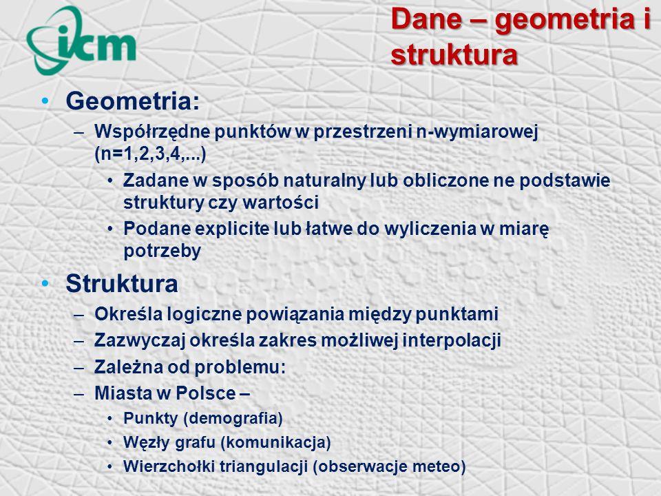 Dane – geometria i struktura Geometria: –Współrzędne punktów w przestrzeni n-wymiarowej (n=1,2,3,4,...) Zadane w sposób naturalny lub obliczone ne podstawie struktury czy wartości Podane explicite lub łatwe do wyliczenia w miarę potrzeby Struktura –Określa logiczne powiązania między punktami –Zazwyczaj określa zakres możliwej interpolacji –Zależna od problemu: –Miasta w Polsce – Punkty (demografia) Węzły grafu (komunikacja) Wierzchołki triangulacji (obserwacje meteo)