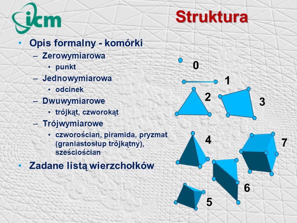 Struktura Opis formalny - komórki –Zerowymiarowa punkt –Jednowymiarowa odcinek –Dwuwymiarowe trójkąt, czworokąt –Trójwymiarowe czworościan, piramida, pryzmat (graniastosłup trójkątny), sześciościan Zadane listą wierzchołków 3 1 2 0 4 5 6 7