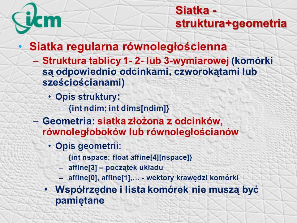 Siatka - struktura+geometria Siatka regularna równoległościenna –Struktura tablicy 1- 2- lub 3-wymiarowej (komórki są odpowiednio odcinkami, czworokątami lub sześciościanami) Opis struktury : –{int ndim; int dims[ndim]} –Geometria: siatka złożona z odcinków, równoległoboków lub równoległościanów Opis geometrii: –{int nspace; float affine[4][nspace]} –affine[3] – początek układu –affine[0], affine[1],… - wektory krawędzi komórki Współrzędne i lista komórek nie muszą być pamiętane