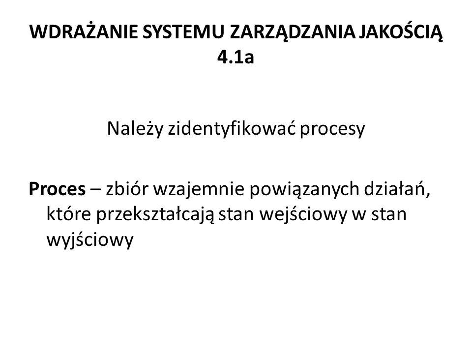 WDRAŻANIE SYSTEMU ZARZĄDZANIA JAKOŚCIĄ 4.1a Należy zidentyfikować procesy Proces – zbiór wzajemnie powiązanych działań, które przekształcają stan wejś