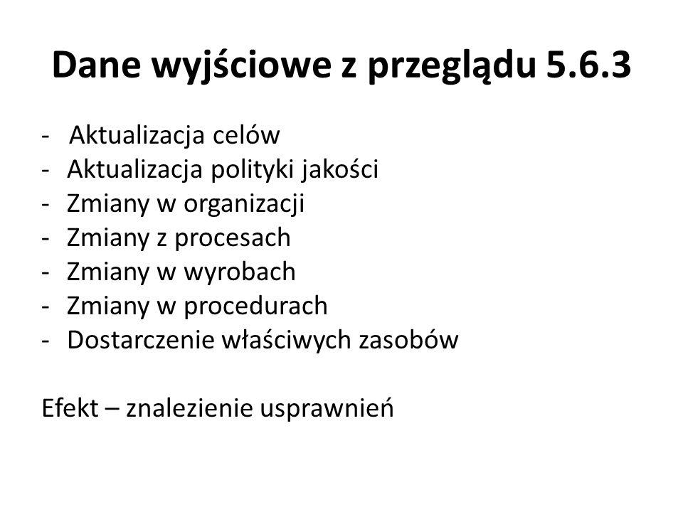 Dane wyjściowe z przeglądu 5.6.3 - Aktualizacja celów -Aktualizacja polityki jakości -Zmiany w organizacji -Zmiany z procesach -Zmiany w wyrobach -Zmi