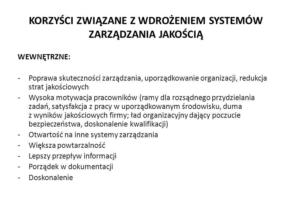 KORZYŚCI ZWIĄZANE Z WDROŻENIEM SYSTEMÓW ZARZĄDZANIA JAKOŚCIĄ WEWNĘTRZNE: -Poprawa skuteczności zarządzania, uporządkowanie organizacji, redukcja strat