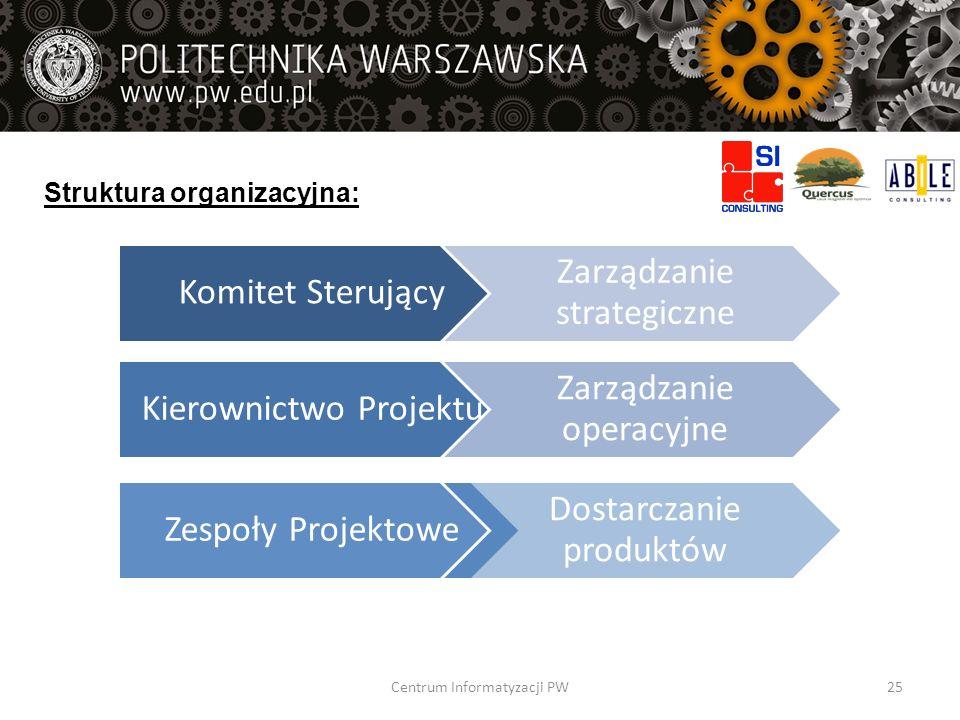 Struktura organizacyjna: Komitet Sterujący Zarządzanie strategiczne Kierownictwo Projektu Zarządzanie operacyjne Zespoły Projektowe Dostarczanie produ