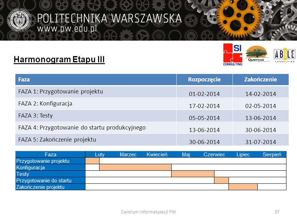 Harmonogram Etapu III FazaRozpoczęcieZakończenie FAZA 1: Przygotowanie projektu 01-02-201414-02-2014 FAZA 2: Konfiguracja 17-02-201402-05-2014 FAZA 3: