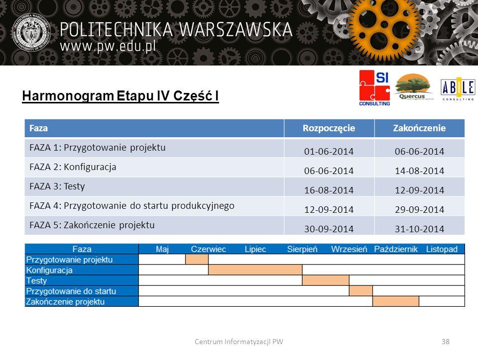 Harmonogram Etapu IV Część I FazaRozpoczęcieZakończenie FAZA 1: Przygotowanie projektu 01-06-201406-06-2014 FAZA 2: Konfiguracja 06-06-201414-08-2014
