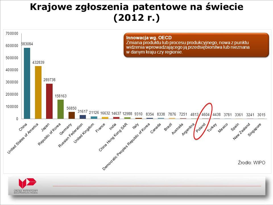 Krajowe zgłoszenia patentowe na świecie (2012 r.) Źrodło: WIPO Innowacja wg. OECD Zmiana produktu lub procesu produkcyjnego, nowa z punktu widzenia wp