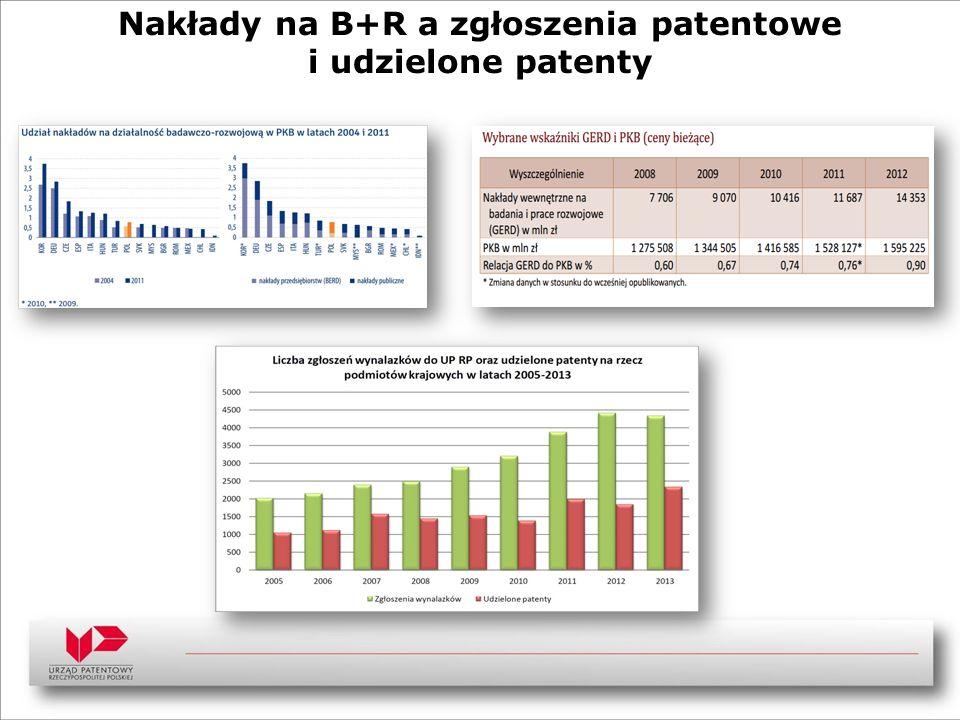 Nakłady na B+R a zgłoszenia patentowe i udzielone patenty