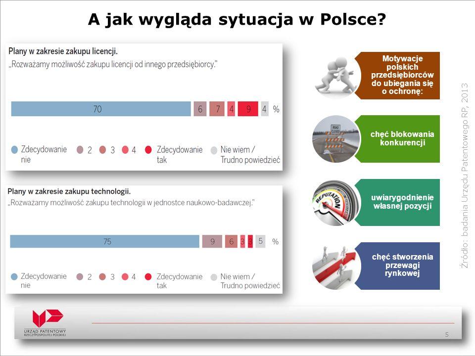 A jak wygląda sytuacja w Polsce? Źródło: badania Urzędu Patentowego RP, 2013 5 Motywacje polskich przedsiębiorców do ubiegania się o ochronę: chęć blo
