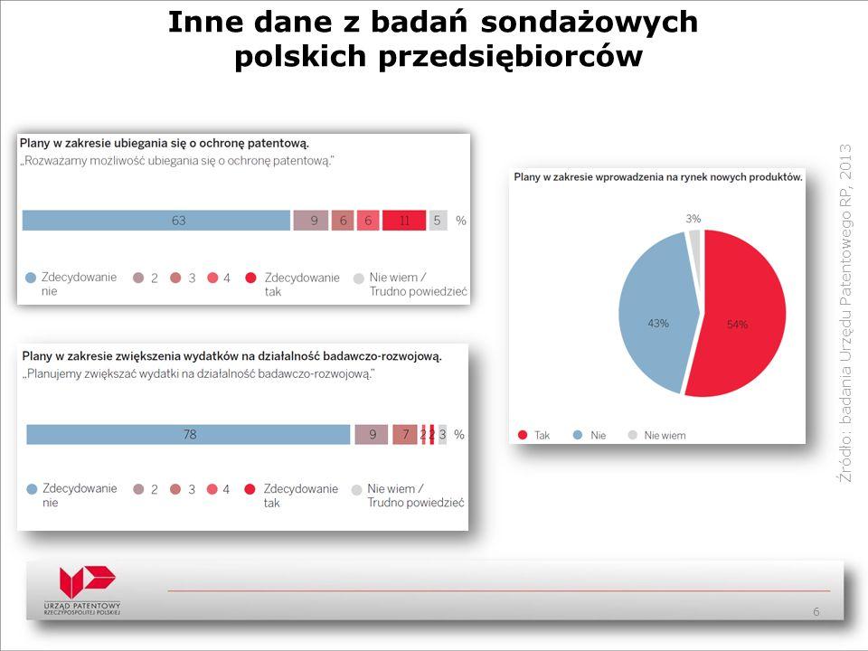 Inne dane z badań sondażowych polskich przedsiębiorców Źródło: badania Urzędu Patentowego RP, 2013 6