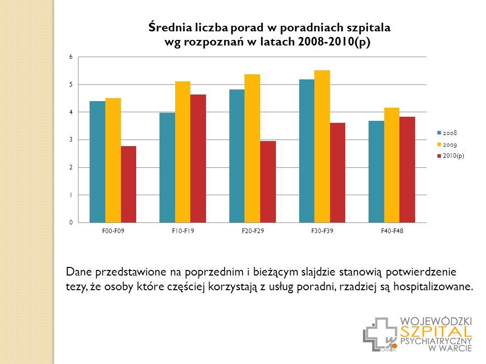 Dane przedstawione na poprzednim i bieżącym slajdzie stanowią potwierdzenie tezy, że osoby które częściej korzystają z usług poradni, rzadziej są hospitalizowane.