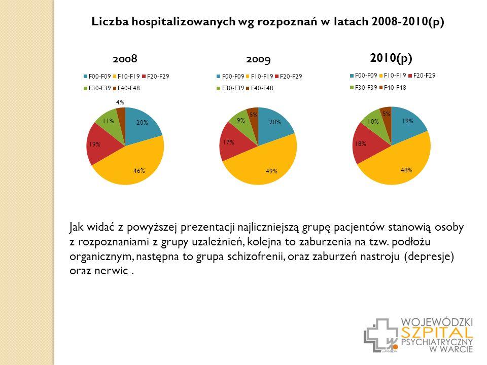 Liczba hospitalizowanych wg rozpoznań w latach 2008-2010(p) Jak widać z powyższej prezentacji najliczniejszą grupę pacjentów stanowią osoby z rozpoznaniami z grupy uzależnień, kolejna to zaburzenia na tzw.