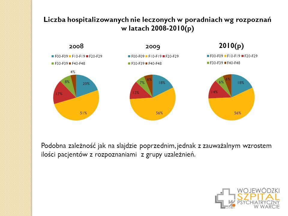 Liczba hospitalizowanych nie leczonych w poradniach wg rozpoznań w latach 2008-2010(p) Podobna zależność jak na slajdzie poprzednim, jednak z zauważalnym wzrostem ilości pacjentów z rozpoznaniami z grupy uzależnień.
