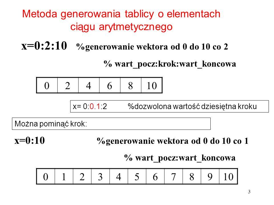 x=0:2:10 %generowanie wektora od 0 do 10 co 2 % wart_pocz:krok:wart_koncowa Metoda generowania tablicy o elementach ciągu arytmetycznego x=0:10 %gener