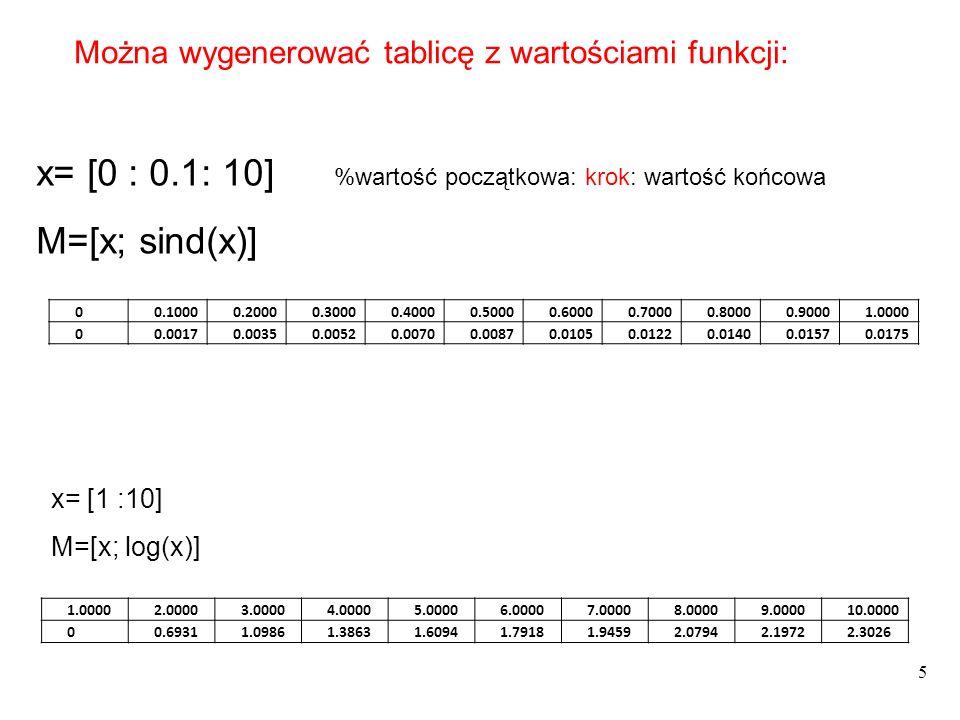 x= [0 : 0.1: 10] %wartość początkowa: krok: wartość końcowa M=[x; sind(x)] 00.10000.20000.30000.40000.50000.60000.70000.80000.90001.0000 00.00170.0035