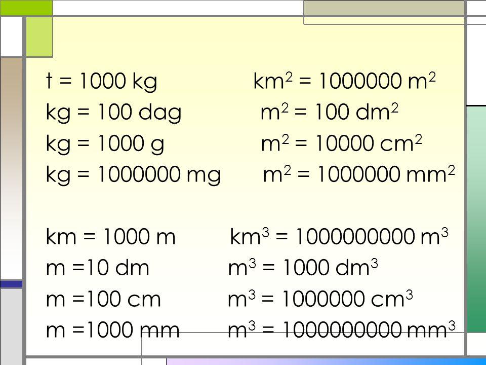 t = 1000 kg km 2 = 1000000 m 2 kg = 100 dag m 2 = 100 dm 2 kg = 1000 g m 2 = 10000 cm 2 kg = 1000000 mg m 2 = 1000000 mm 2 km = 1000 m km 3 = 1000000000 m 3 m =10 dm m 3 = 1000 dm 3 m =100 cm m 3 = 1000000 cm 3 m =1000 mm m 3 = 1000000000 mm 3