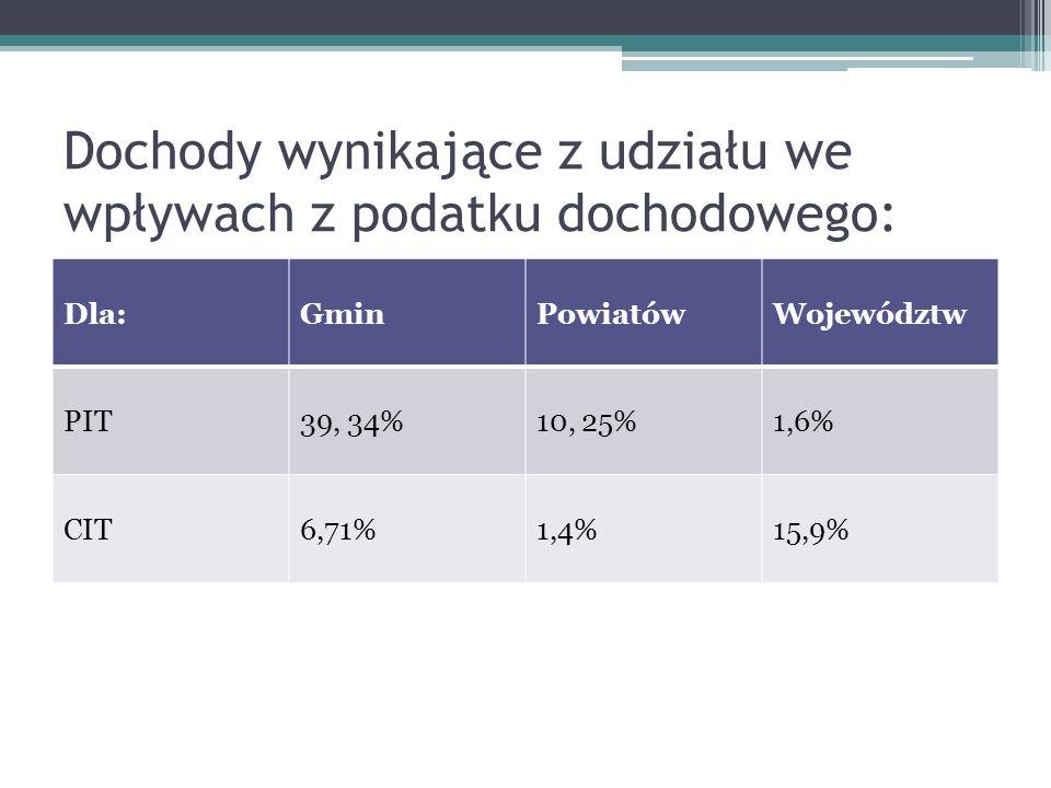 Dochody wynikające z udziału we wpływach z podatku dochodowego: Dla:GminPowiatówWojewództw PIT39, 34%10, 25%1,6% CIT6,71%1,4%15,9%