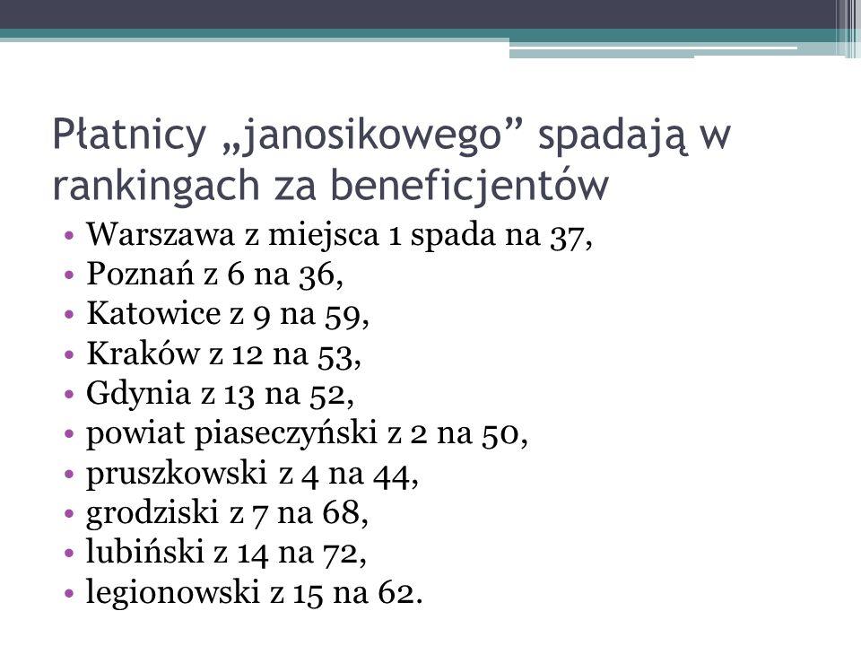 Płatnicy janosikowego spadają w rankingach za beneficjentów Warszawa z miejsca 1 spada na 37, Poznań z 6 na 36, Katowice z 9 na 59, Kraków z 12 na 53,