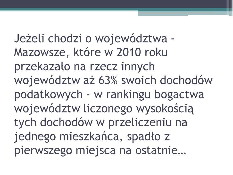 Jeżeli chodzi o województwa - Mazowsze, które w 2010 roku przekazało na rzecz innych województw aż 63% swoich dochodów podatkowych - w rankingu bogact