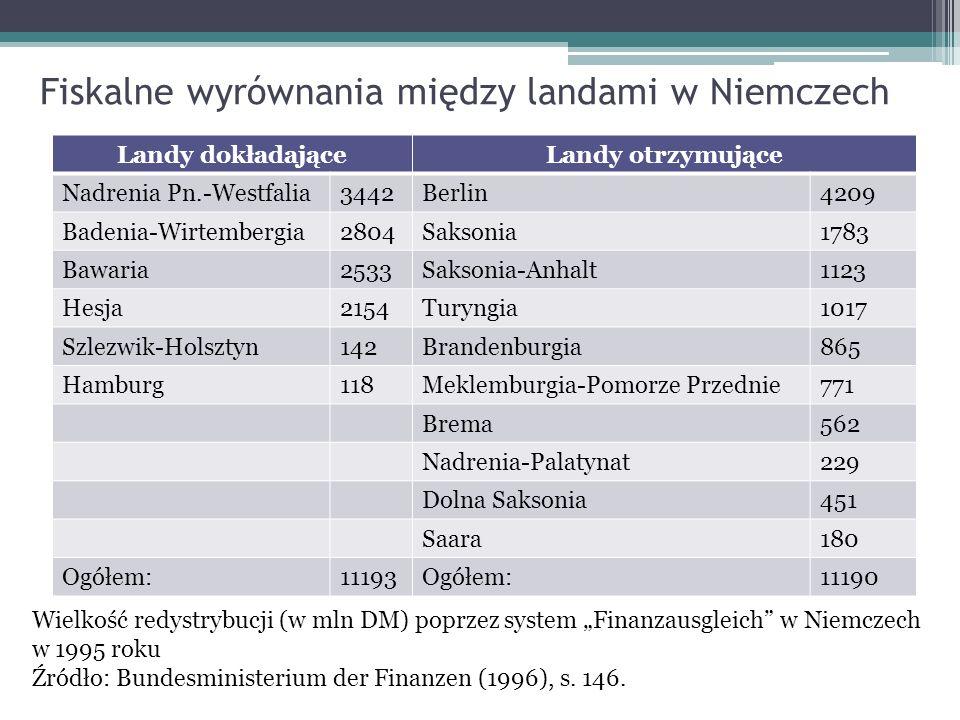 Fiskalne wyrównania między landami w Niemczech Landy dokładająceLandy otrzymujące Nadrenia Pn.-Westfalia3442Berlin4209 Badenia-Wirtembergia2804Saksoni