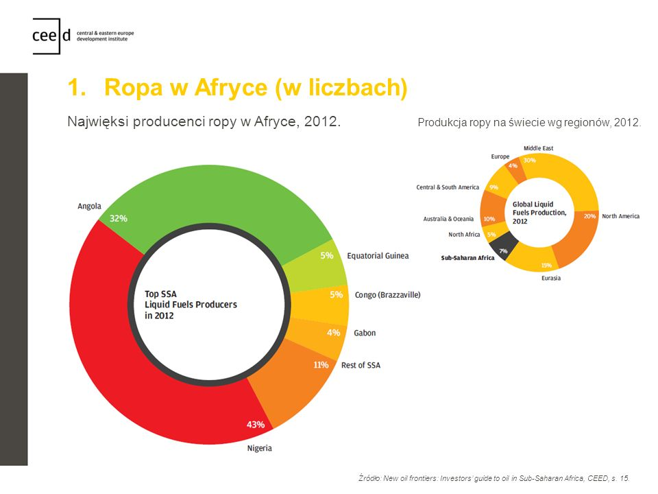1.Ropa w Afryce (w liczbach) Najwięksi producenci ropy w Afryce, 2012. Źródło: New oil frontiers: Investors guide to oil in Sub-Saharan Africa, CEED,