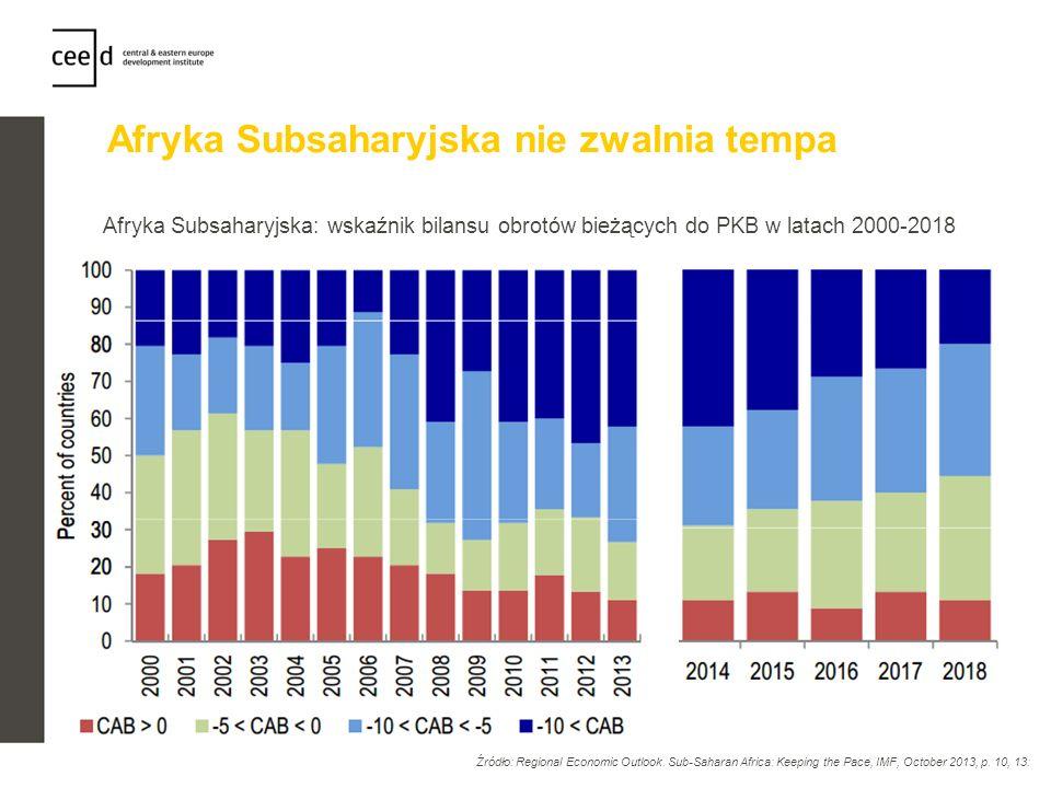 Afryka Subsaharyjska nie zwalnia tempa Afryka Subsaharyjska: wskaźnik bilansu obrotów bieżących do PKB w latach 2000-2018 Źródło: Regional Economic Ou