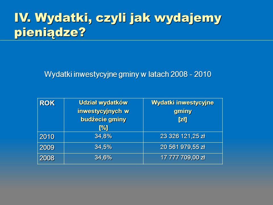 ROK Udział wydatków inwestycyjnych w budżecie gminy [%] Wydatki inwestycyjne gminy[zł]201034,8% 23 326 121,25 zł 200934,5% 20 561 979,55 zł 200834,6%