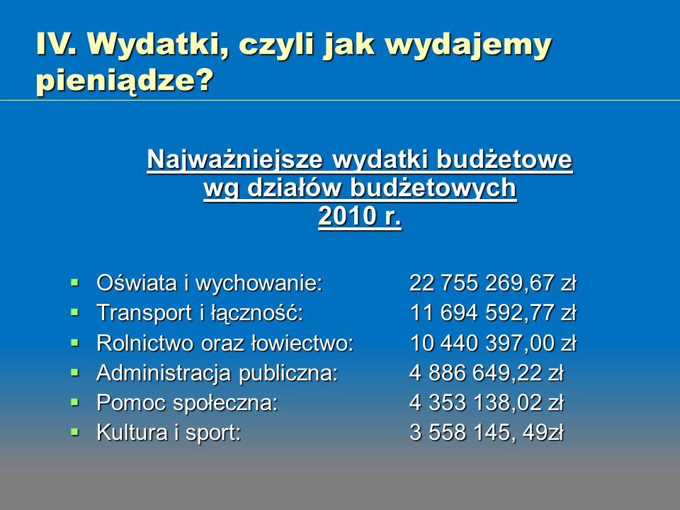 Najważniejsze wydatki budżetowe wg działów budżetowych 2010 r. Oświata i wychowanie: 22 755 269,67 zł Oświata i wychowanie: 22 755 269,67 zł Transport