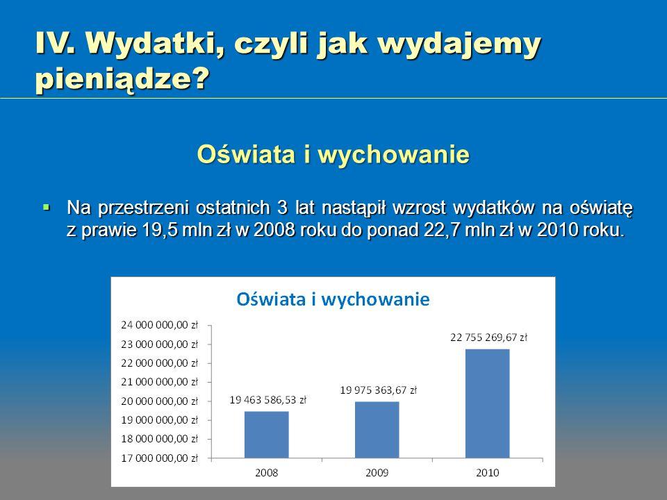 Na przestrzeni ostatnich 3 lat nastąpił wzrost wydatków na oświatę z prawie 19,5 mln zł w 2008 roku do ponad 22,7 mln zł w 2010 roku. Na przestrzeni o