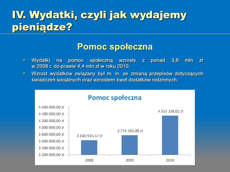 IV. Wydatki, czyli jak wydajemy pieniądze? Wydatki na pomoc społeczną wzrosły z ponad 3,6 mln zł w 2008 r. do prawie 4,4 mln zł w roku 2010. Wydatki n