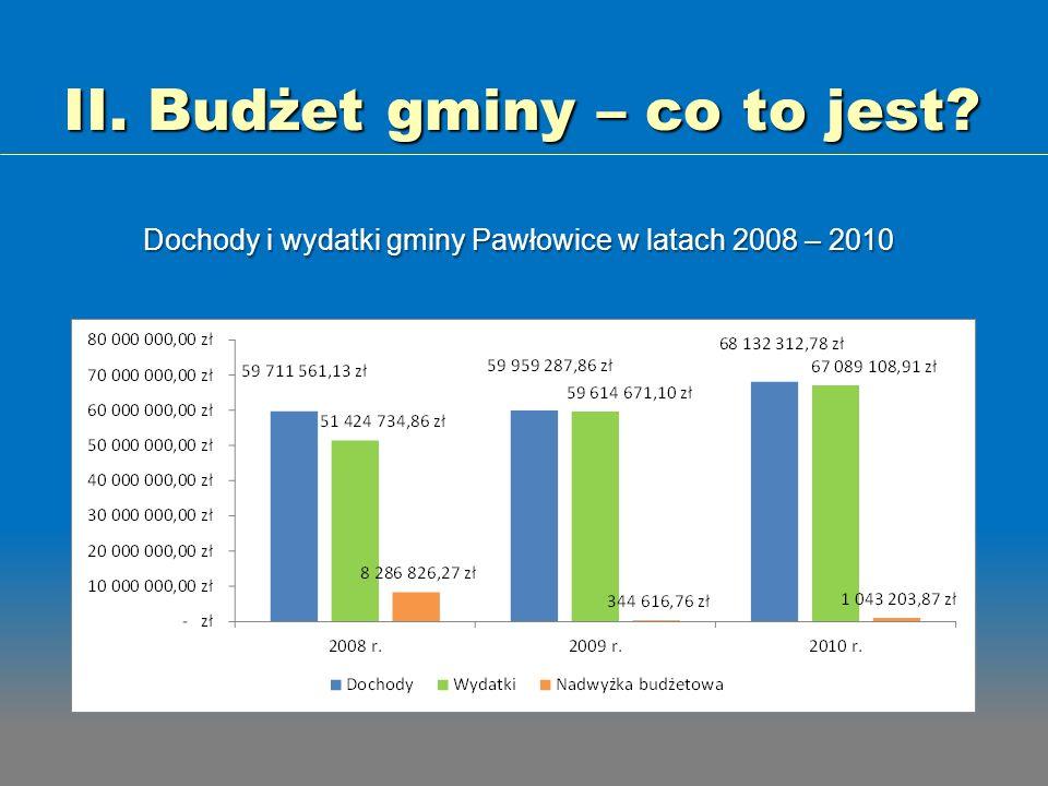II. Budżet gminy – co to jest? Dochody i wydatki gminy Pawłowice w latach 2008 – 2010