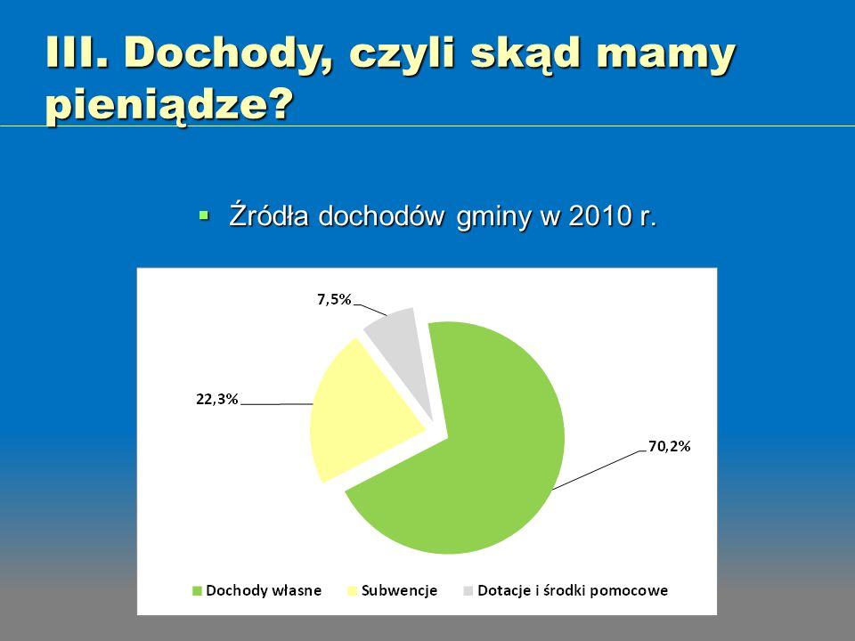 Źródła dochodów gminy w 2010 r. Źródła dochodów gminy w 2010 r. III. Dochody, czyli skąd mamy pieniądze?