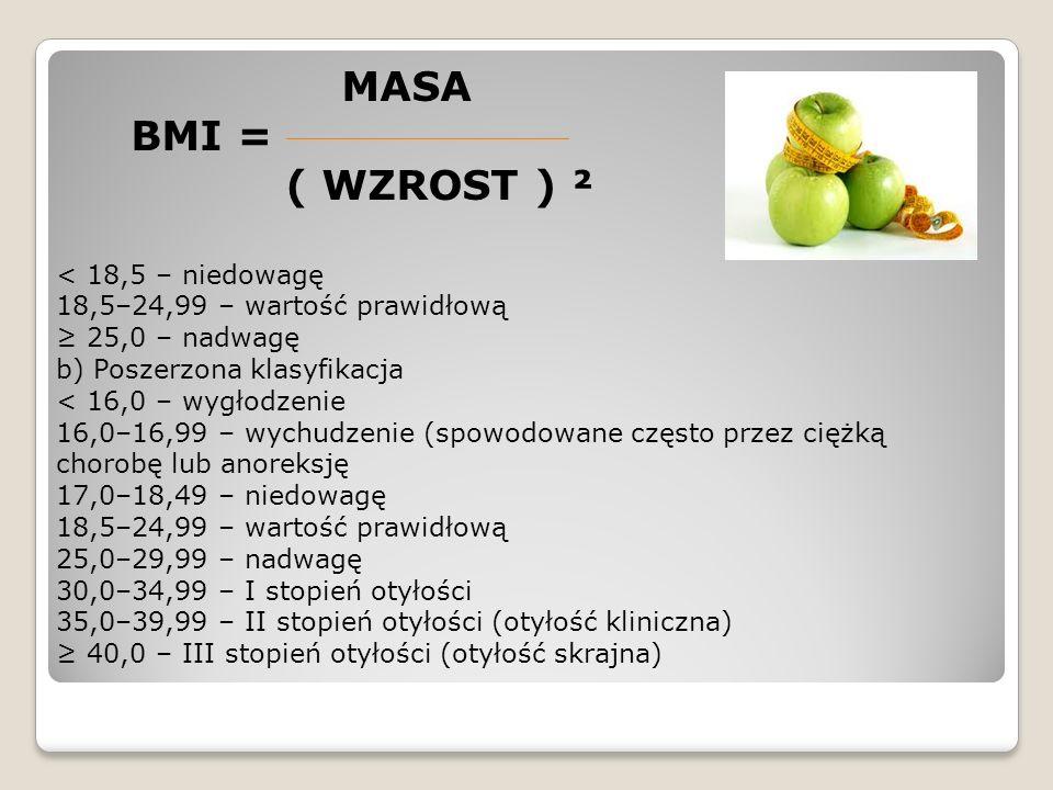 BMI - wykres